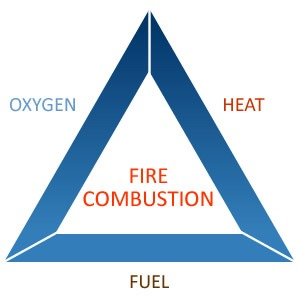 Triangle of Fire & Active vs Passive Fire Protection